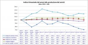 Indice trimestrale 1 Q 2016
