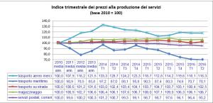 Istat indici sett2016