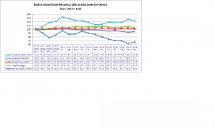 Indice Trim. Prezzi Servizi Istat 4 2016