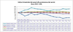 Istat T1 2017