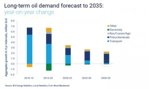 Long term oil demand