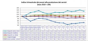 Indice ISTAT 3Q 2017